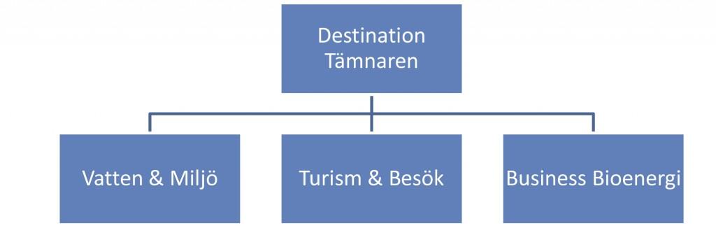 Destination Tämnaren