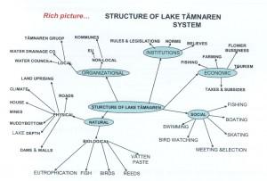 STRUCTURE OF LAKE TÄMNAREN SYSTEM